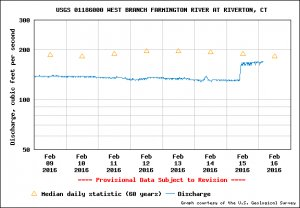 USGS Water-data graph